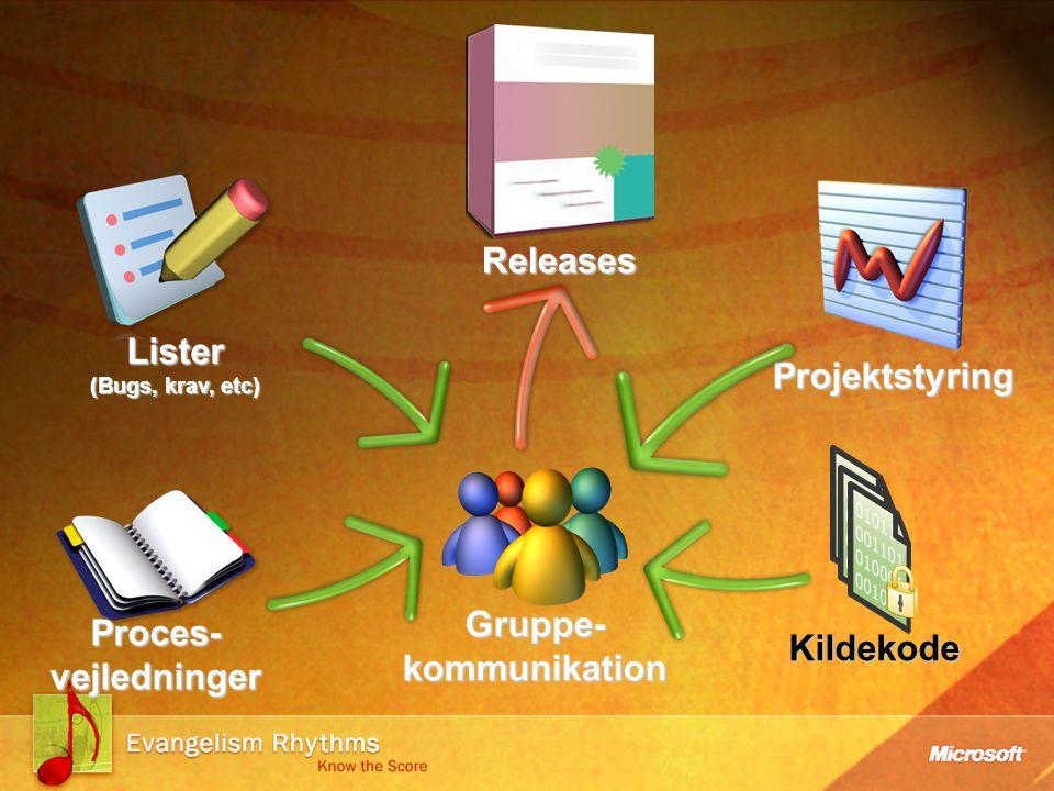 Projektstyring Lister (Bugs, krav, etc) Kildekode Gruppe- kommunikation Proces- vejledninger Releases