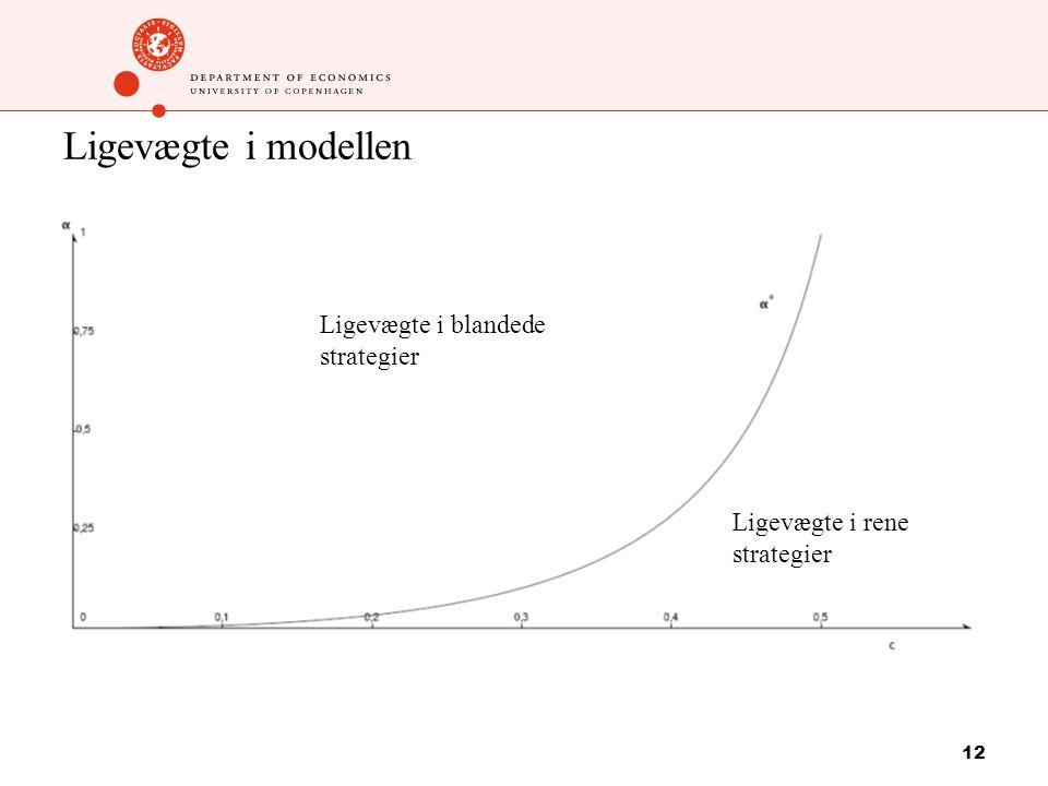 12 Ligevægte i modellen Ligevægte i blandede strategier Ligevægte i rene strategier