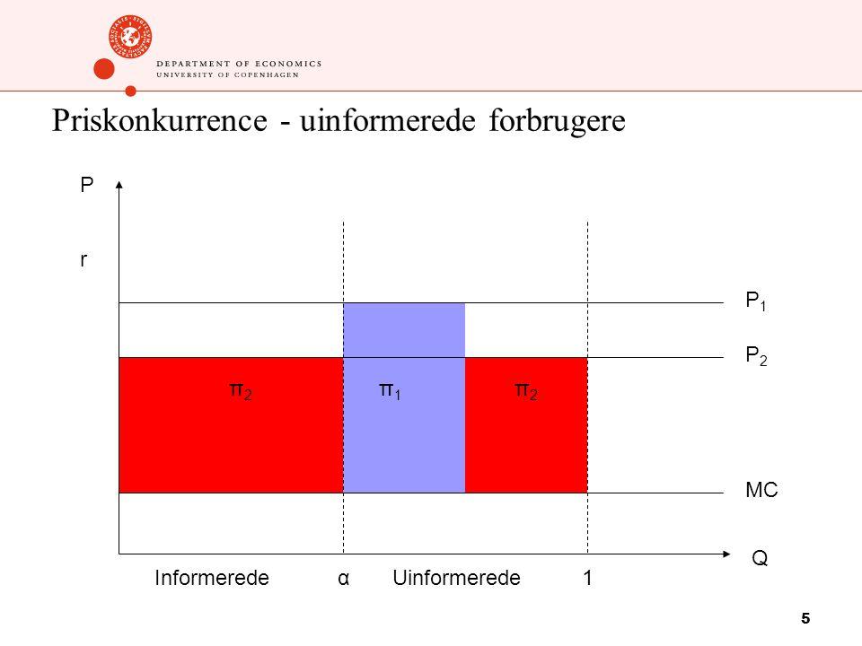 5 Priskonkurrence - uinformerede forbrugere P1P1 P2P2 π1π1 MC 1 P Q αInformeredeUinformerede π2π2 π2π2 r