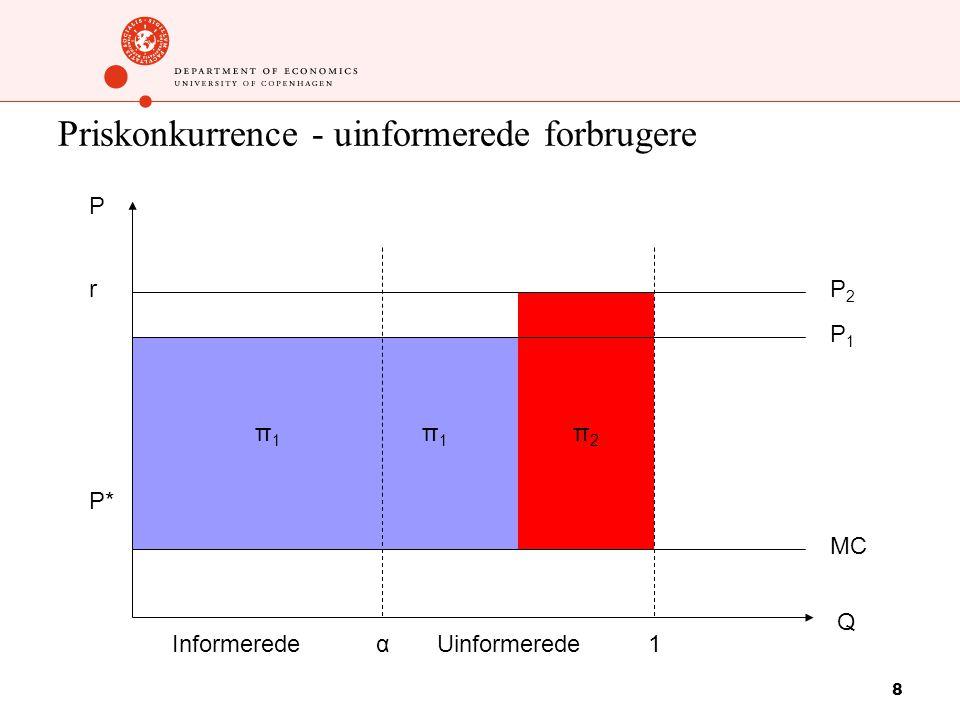 8 Priskonkurrence - uinformerede forbrugere P1P1 P2P2 π1π1 MC 1 P Q αInformeredeUinformerede π1π1 π2π2 r P*