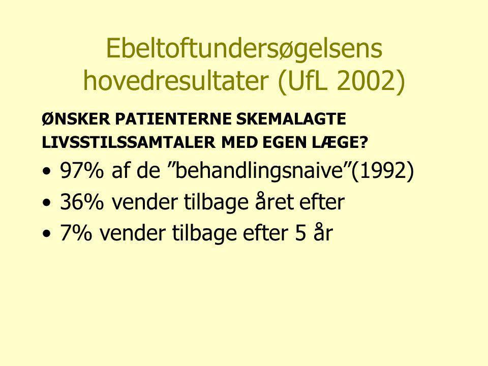 Ebeltoftundersøgelsens hovedresultater (UfL 2002) ØNSKER PATIENTERNE SKEMALAGTE LIVSSTILSSAMTALER MED EGEN LÆGE.