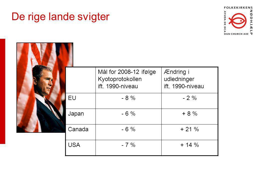 De rige lande svigter Mål for 2008-12 ifølge Kyotoprotokollen ift.
