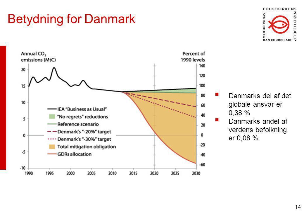 14 Betydning for Danmark  Danmarks del af det globale ansvar er 0,38 %  Danmarks andel af verdens befolkning er 0,08 %