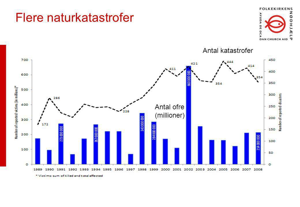 Flere naturkatastrofer Antal ofre (millioner) Antal katastrofer