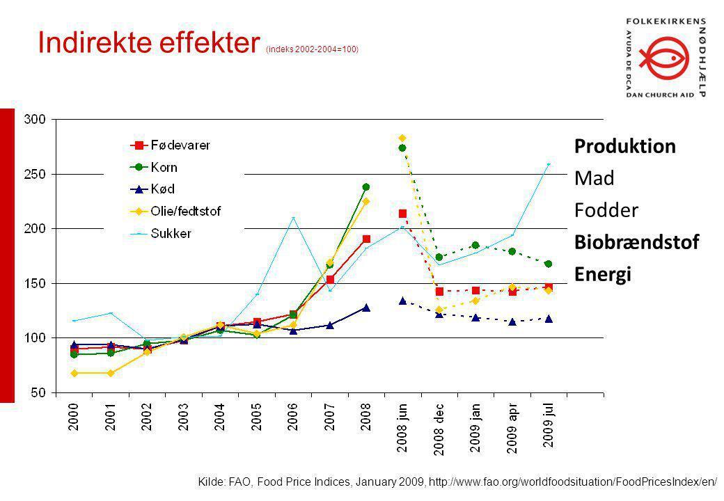 Indirekte effekter (indeks 2002-2004=100) Kilde: FAO, Food Price Indices, January 2009, http://www.fao.org/worldfoodsituation/FoodPricesIndex/en/ Produktion Mad Fodder Biobrændstof Energi