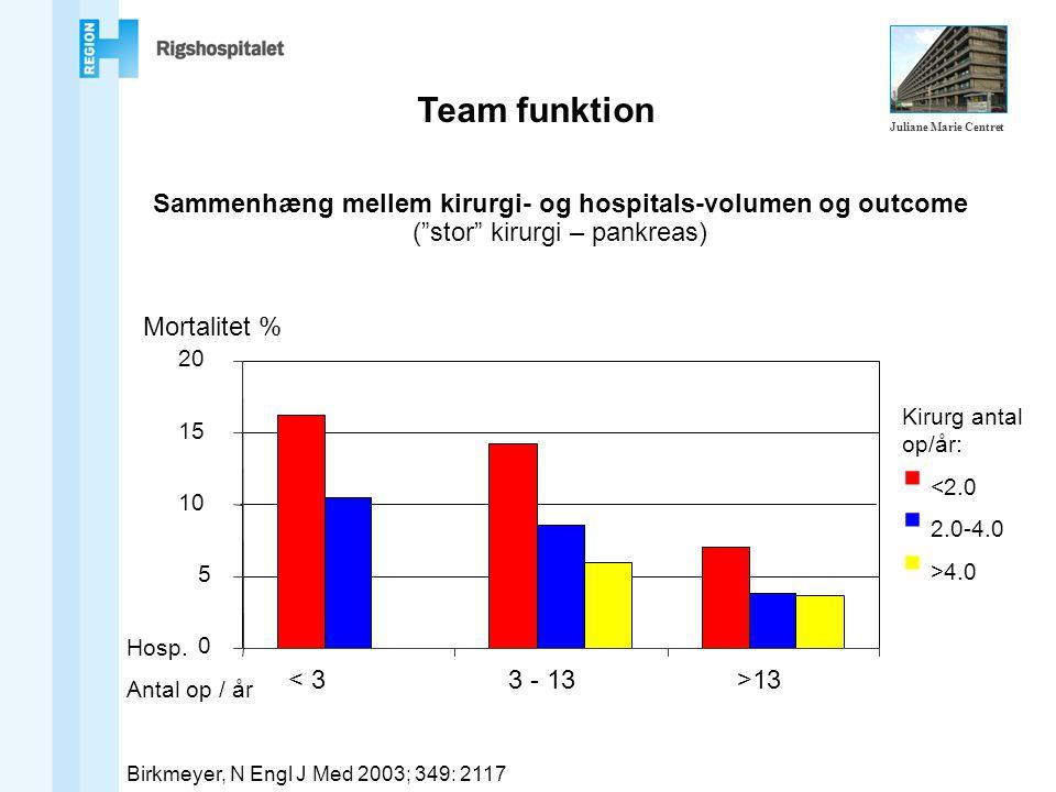 Team funktion Sammenhæng mellem kirurgi- og hospitals-volumen og outcome ( stor kirurgi – pankreas) Birkmeyer, N Engl J Med 2003; 349: 2117 0 5 10 15 20 Mortalitet % Kirurg antal op/år:  <2.0  2.0-4.0  >4.0 Hosp.