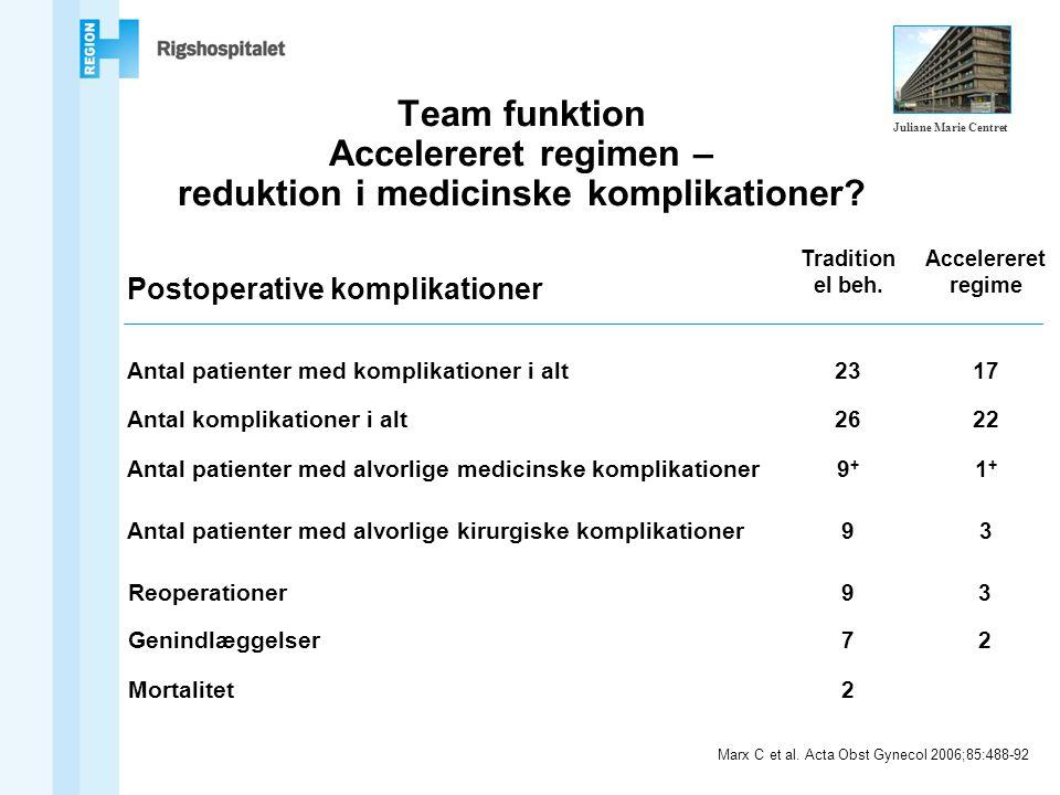 Team funktion Accelereret regimen – reduktion i medicinske komplikationer.