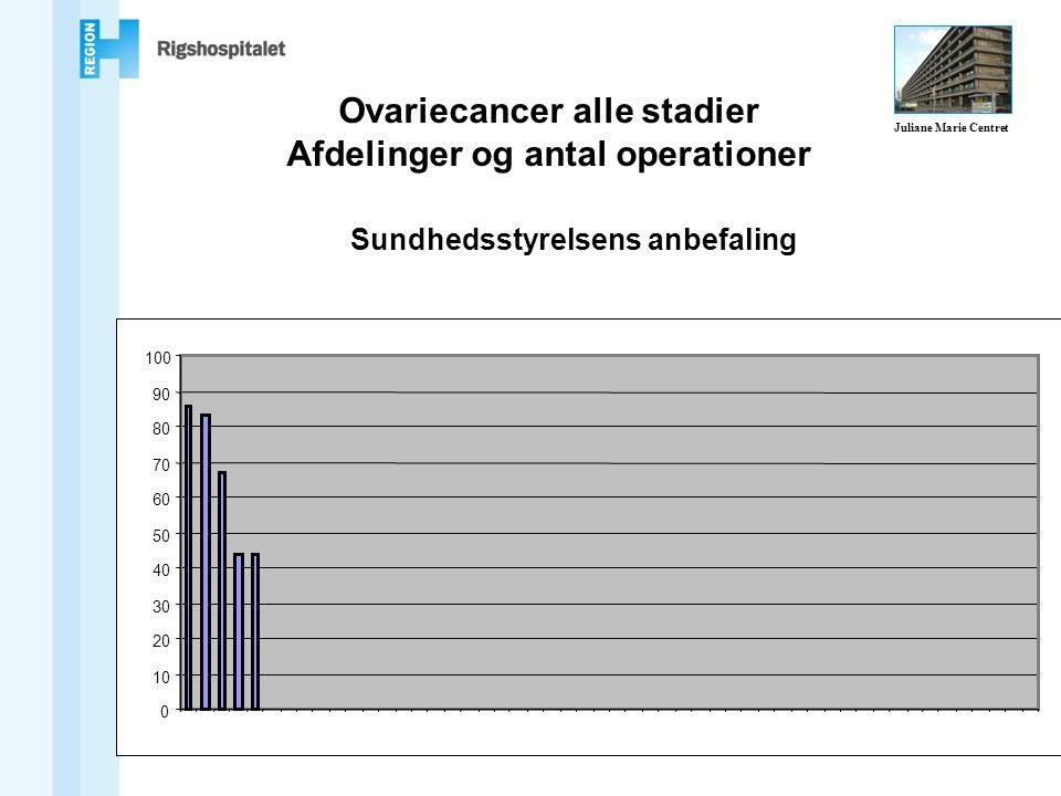Sundhedsstyrelsens anbefaling Ovariecancer alle stadier Afdelinger og antal operationer Juliane Marie Centret
