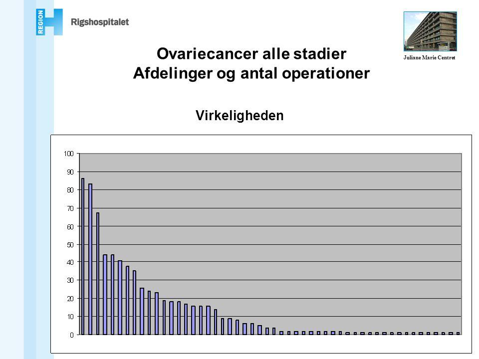 Ovariecancer alle stadier Afdelinger og antal operationer Virkeligheden Juliane Marie Centret