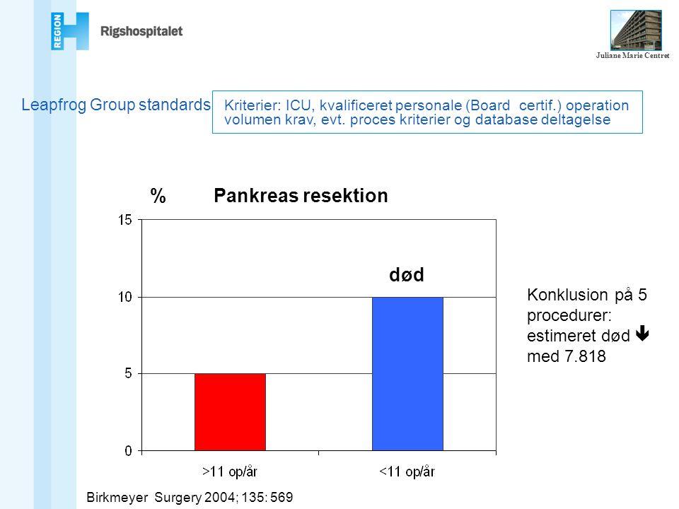 Leapfrog Group standards BirkmeyerSurgery 2004; 135: 569 % Pankreas resektion Konklusion på 5 procedurer: estimeret død  med 7.818 Kriterier: ICU, kvalificeret personale (Board certif.) operation volumen krav, evt.
