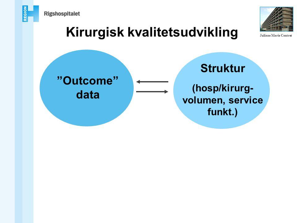 Kirurgisk kvalitetsudvikling Outcome data Struktur (hosp/kirurg- volumen, service funkt.) Juliane Marie Centret