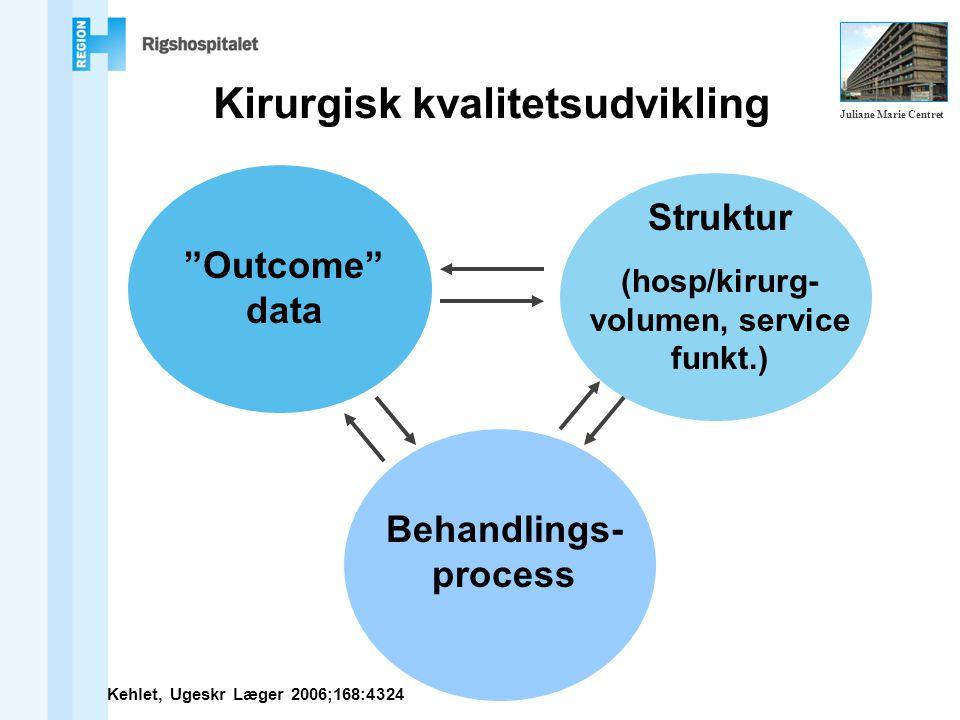 Kirurgisk kvalitetsudvikling Outcome data Struktur (hosp/kirurg- volumen, service funkt.) Behandlings- process Kehlet, Ugeskr Læger 2006;168:4324 Juliane Marie Centret