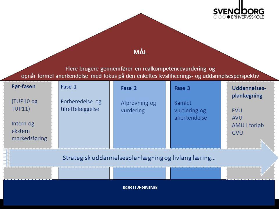MÅL Flere brugere gennemfører en realkompetencevurdering og opnår formel anerkendelse med fokus på den enkeltes kvalificerings- og uddannelsesperspektiv Før-fasen (TUP10 og TUP11) Intern og ekstern markedsføring Fase 1 Forberedelse og tilrettelæggelse Fase 3 Samlet vurdering og anerkendelse Fase 2 Afprøvning og vurdering Strategisk uddannelsesplanlægning og livlang læring… KORTLÆGNING Uddannelses- planlægning FVU AVU AMU i forløb GVU