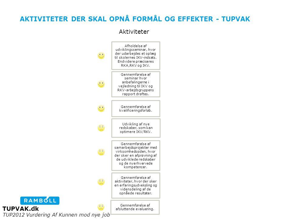 AKTIVITETER DER SKAL OPNÅ FORMÅL OG EFFEKTER - TUPVAK Udvikling af nye redskaber, som kan optimere IKV/RKV.