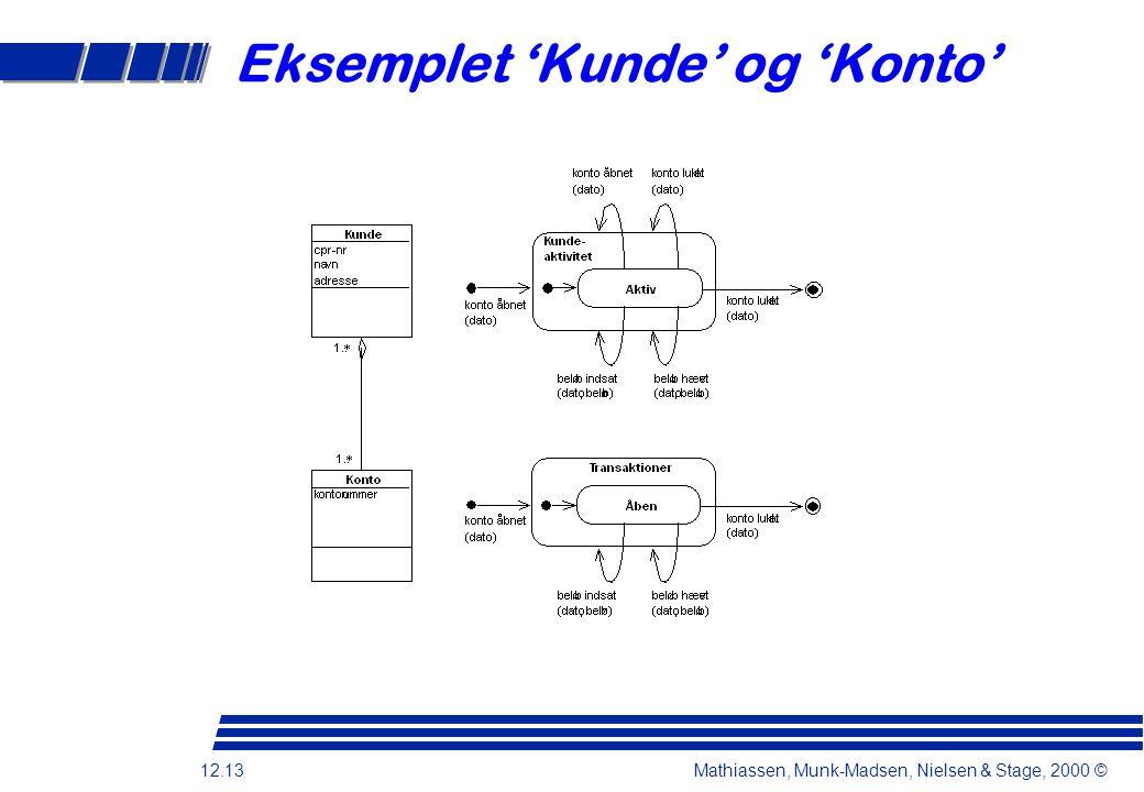12.13 Mathiassen, Munk-Madsen, Nielsen & Stage, 2000 © Eksemplet 'Kunde' og 'Konto'