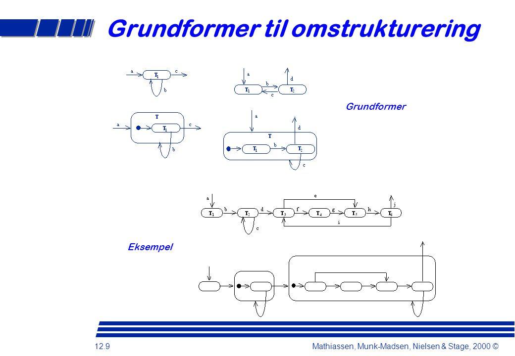 12.9 Mathiassen, Munk-Madsen, Nielsen & Stage, 2000 © Grundformer til omstrukturering Eksempel Grundformer