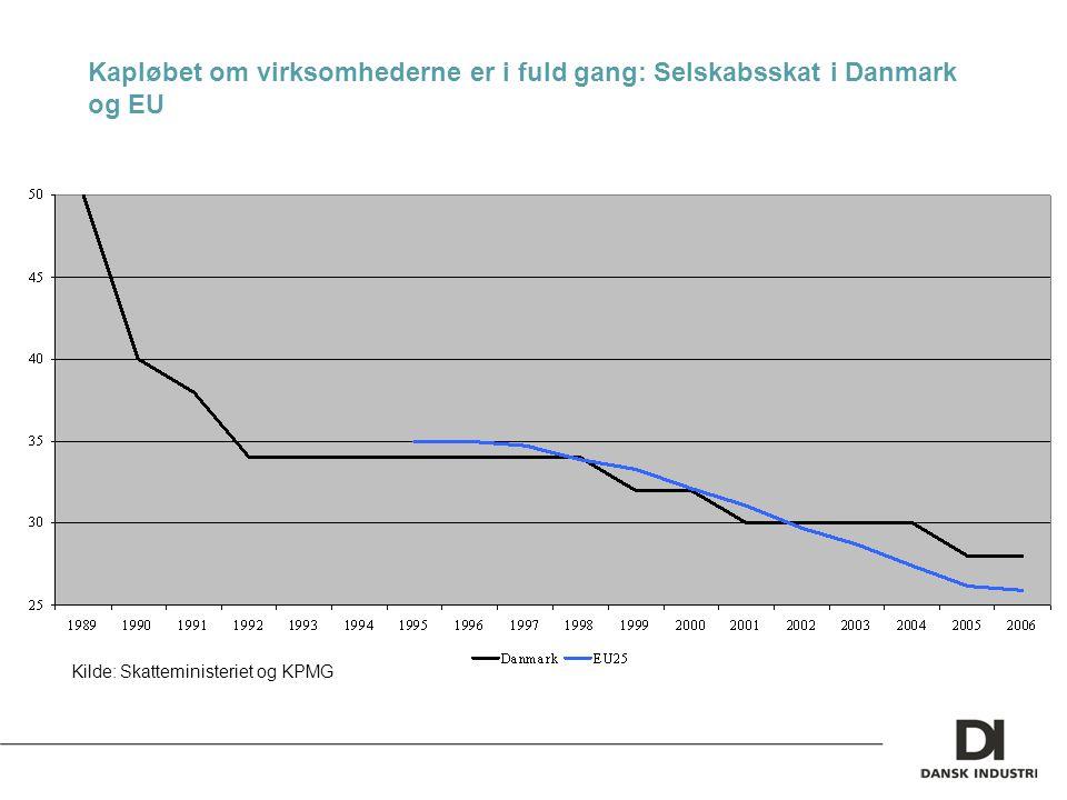 Kapløbet om virksomhederne er i fuld gang: Selskabsskat i Danmark og EU Kilde: Skatteministeriet og KPMG