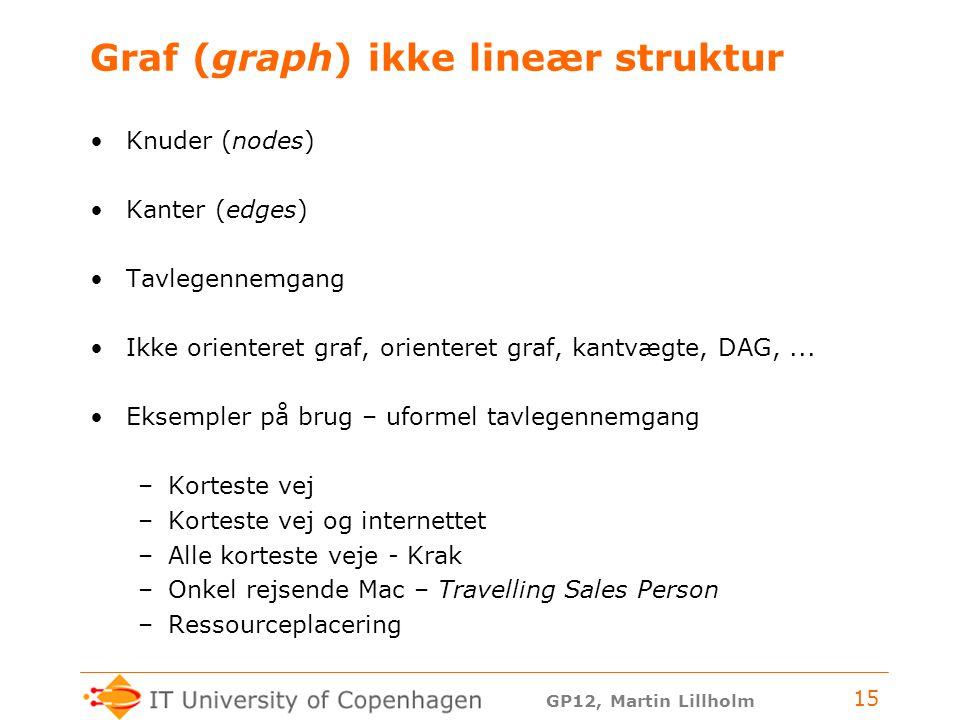 GP12, Martin Lillholm 15 Graf (graph) ikke lineær struktur Knuder (nodes) Kanter (edges) Tavlegennemgang Ikke orienteret graf, orienteret graf, kantvægte, DAG,...