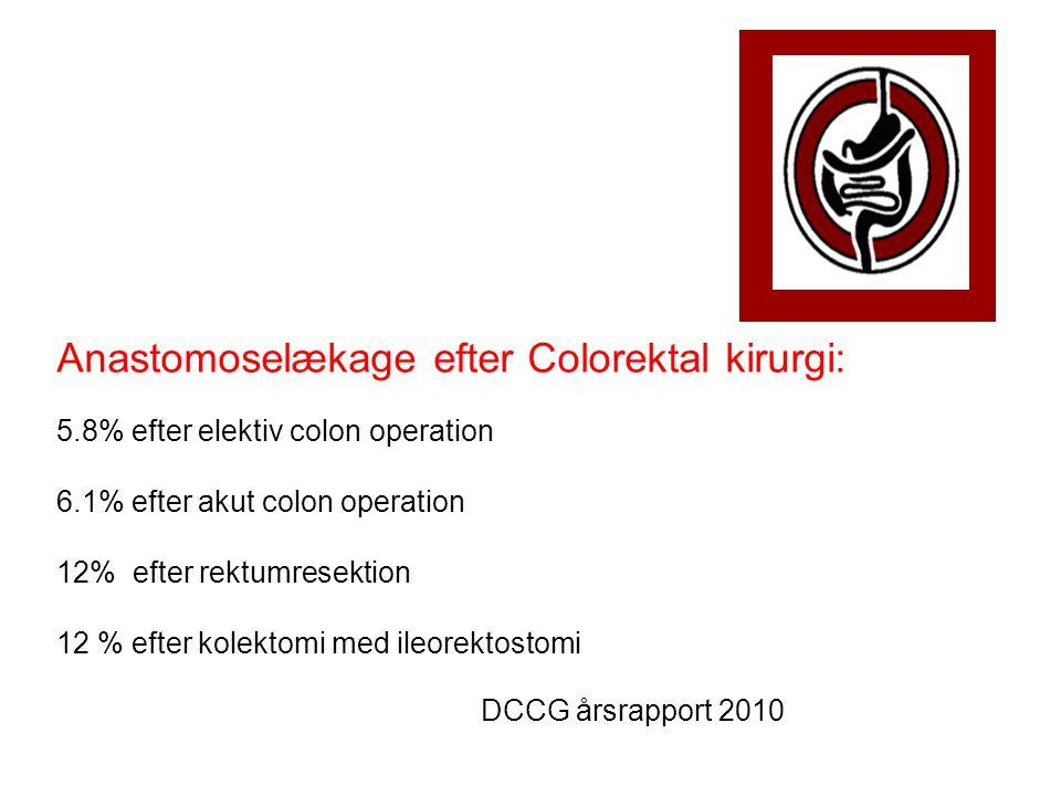 Anastomoselækage efter Colorektal kirurgi: 5.8% efter elektiv colon operation 6.1% efter akut colon operation 12% efter rektumresektion 12 % efter kolektomi med ileorektostomi DCCG årsrapport 2010