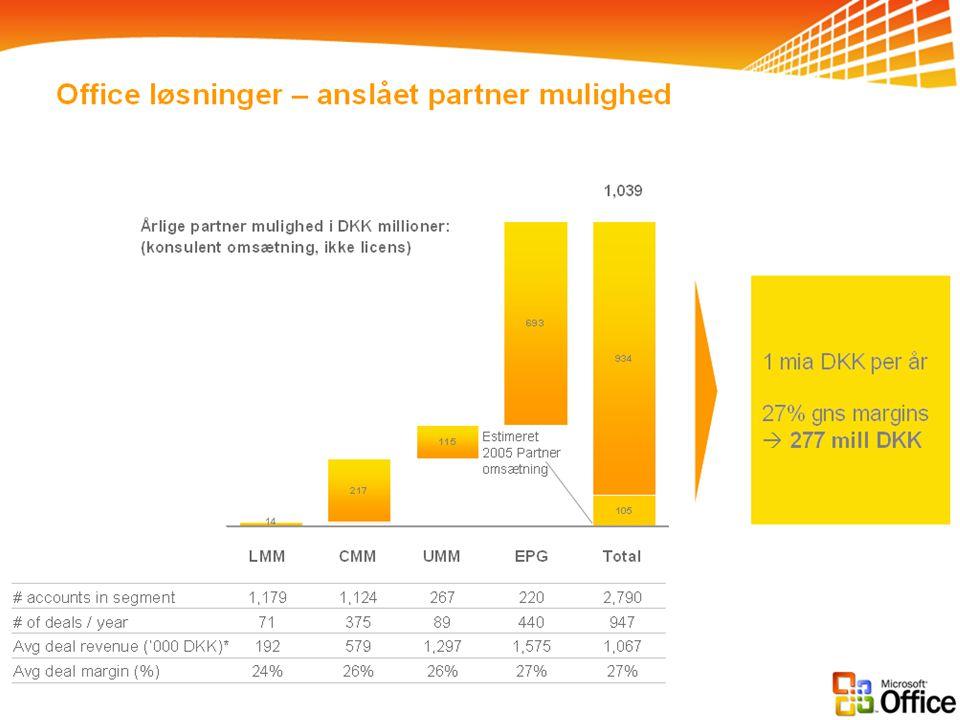 Microsoft Confidential Office løsninger – anslået partner mulighed Årlige partner mulighed i DKK millioner: (konsulent omsætning, ikke licens) LMMCMMUMMEPGTotal 1,1791,1242672202,790# accounts in segment 7137589440947# of deals / year 1925791,2971,5751,067Avg deal revenue ('000 DKK)* Estimeret 2005 Partner omsætning 1 mia DKK per år 27% gns margins  277 mill DKK * Revenues and margins related to partner services only 1,039 24%26% 27% Avg deal margin (%) Netto indtjening per deal: A: Integration 46-423K DKK B: Auto.