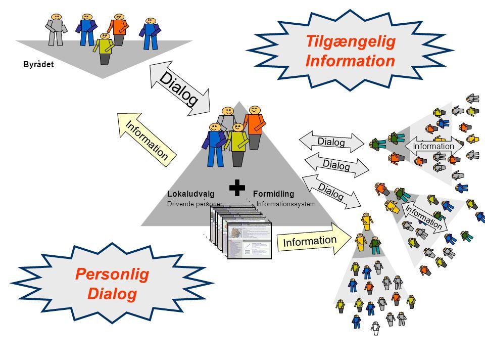 Lokaludvalg Drivende personer Formidling Informationssystem Personlig Dialog Byrådet Tilgængelig Information Dialog Information