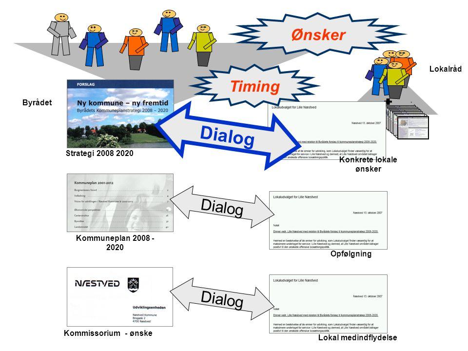 Lokalråd Byrådet Strategi 2008 2020 Kommuneplan 2008 - 2020 Kommissorium - ønske Konkrete lokale ønsker Opfølgning Lokal medindflydelse Timing Dialog Ønsker