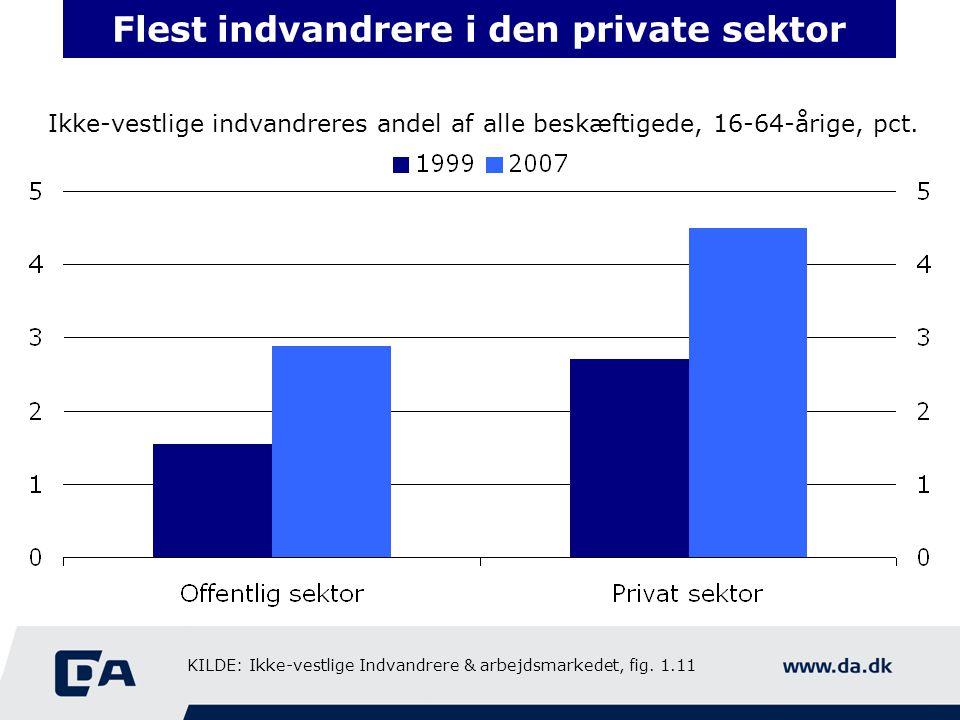 Flest indvandrere i den private sektor Ikke-vestlige indvandreres andel af alle beskæftigede, 16-64-årige, pct.
