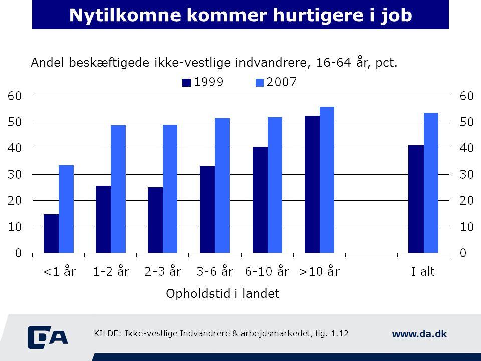Nytilkomne kommer hurtigere i job Andel beskæftigede ikke-vestlige indvandrere, 16-64 år, pct.