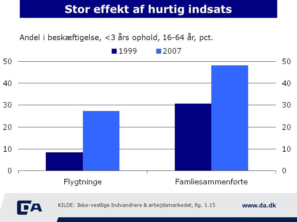 Stor effekt af hurtig indsats Andel i beskæftigelse, <3 års ophold, 16-64 år, pct.