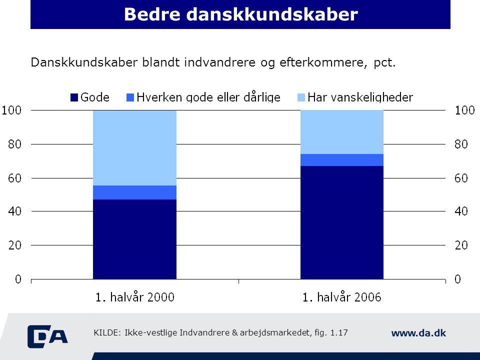 Bedre danskkundskaber Danskkundskaber blandt indvandrere og efterkommere, pct.