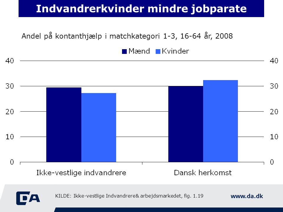 Indvandrerkvinder mindre jobparate Andel på kontanthjælp i matchkategori 1-3, 16-64 år, 2008 KILDE: Ikke-vestlige Indvandrere& arbejdsmarkedet, fig.