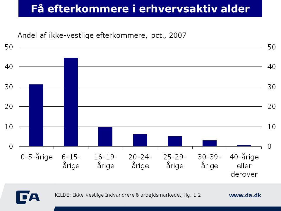 Få efterkommere i erhvervsaktiv alder Andel af ikke-vestlige efterkommere, pct., 2007 KILDE: Ikke-vestlige Indvandrere & arbejdsmarkedet, fig.