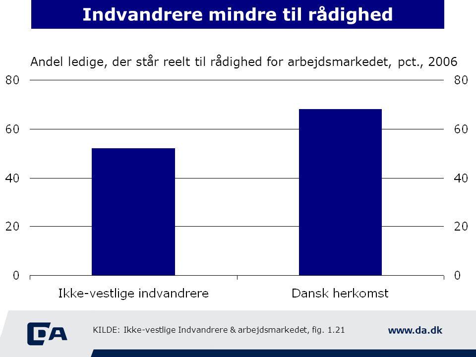 Indvandrere mindre til rådighed Andel ledige, der står reelt til rådighed for arbejdsmarkedet, pct., 2006 KILDE: Ikke-vestlige Indvandrere & arbejdsmarkedet, fig.