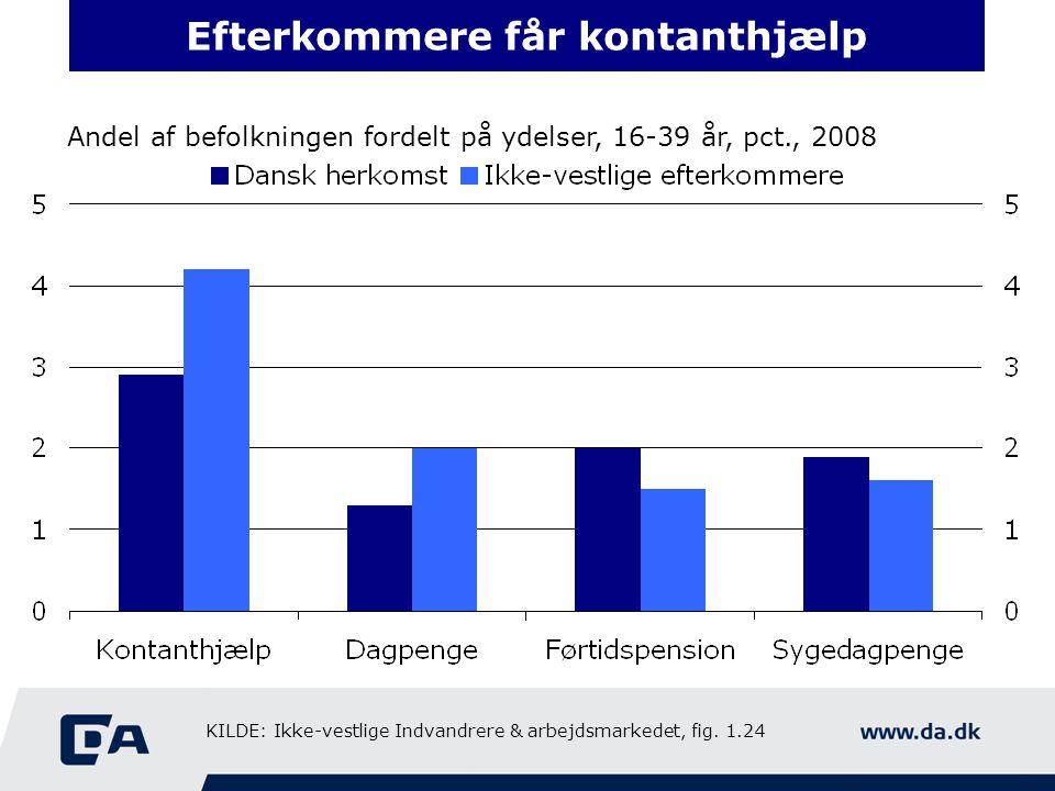 Efterkommere får kontanthjælp Andel af befolkningen fordelt på ydelser, 16-39 år, pct., 2008 KILDE: Ikke-vestlige Indvandrere & arbejdsmarkedet, fig.