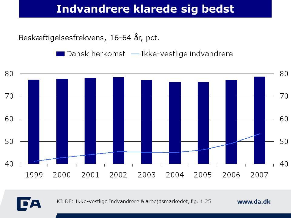 Indvandrere klarede sig bedst Beskæftigelsesfrekvens, 16-64 år, pct.