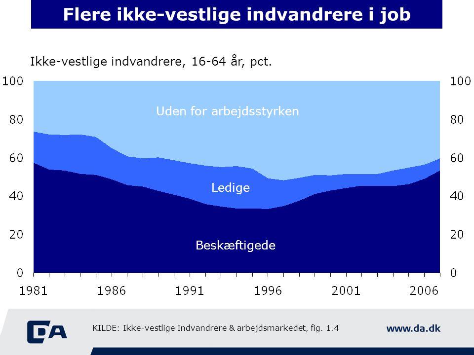 Flere ikke-vestlige indvandrere i job Ikke-vestlige indvandrere, 16-64 år, pct.