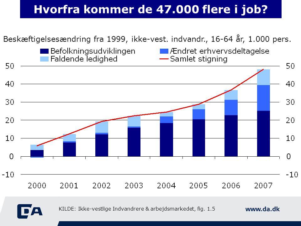 Hvorfra kommer de 47.000 flere i job. Beskæftigelsesændring fra 1999, ikke-vest.