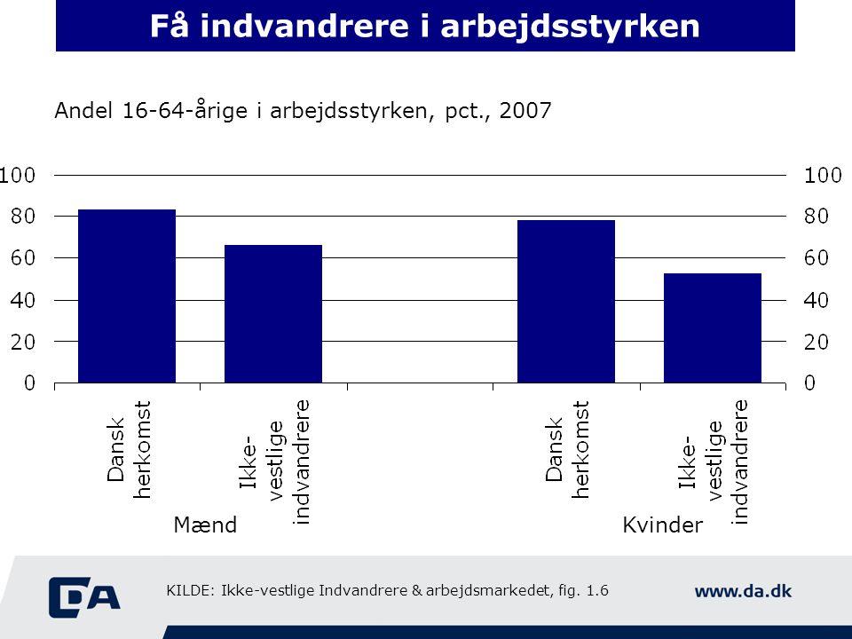 Få indvandrere i arbejdsstyrken Andel 16-64-årige i arbejdsstyrken, pct., 2007 MændKvinder KILDE: Ikke-vestlige Indvandrere & arbejdsmarkedet, fig.