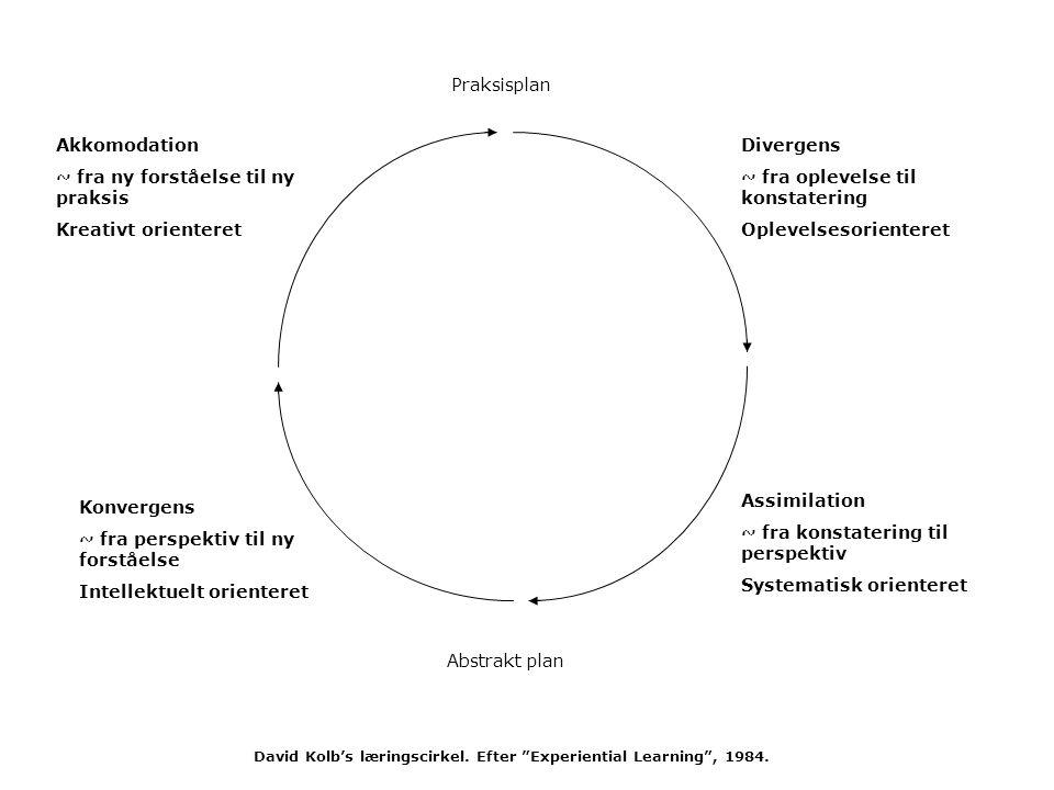 Praksisplan Abstrakt plan Divergens ~ fra oplevelse til konstatering Oplevelsesorienteret Assimilation ~ fra konstatering til perspektiv Systematisk orienteret Konvergens ~ fra perspektiv til ny forståelse Intellektuelt orienteret Akkomodation ~ fra ny forståelse til ny praksis Kreativt orienteret David Kolb's læringscirkel.