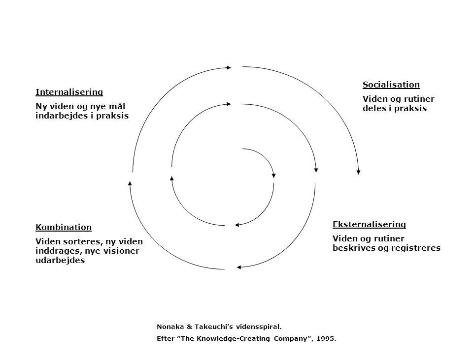 Socialisation Viden og rutiner deles i praksis Eksternalisering Viden og rutiner beskrives og registreres Kombination Viden sorteres, ny viden inddrages, nye visioner udarbejdes Internalisering Ny viden og nye mål indarbejdes i praksis Nonaka & Takeuchi's vidensspiral.