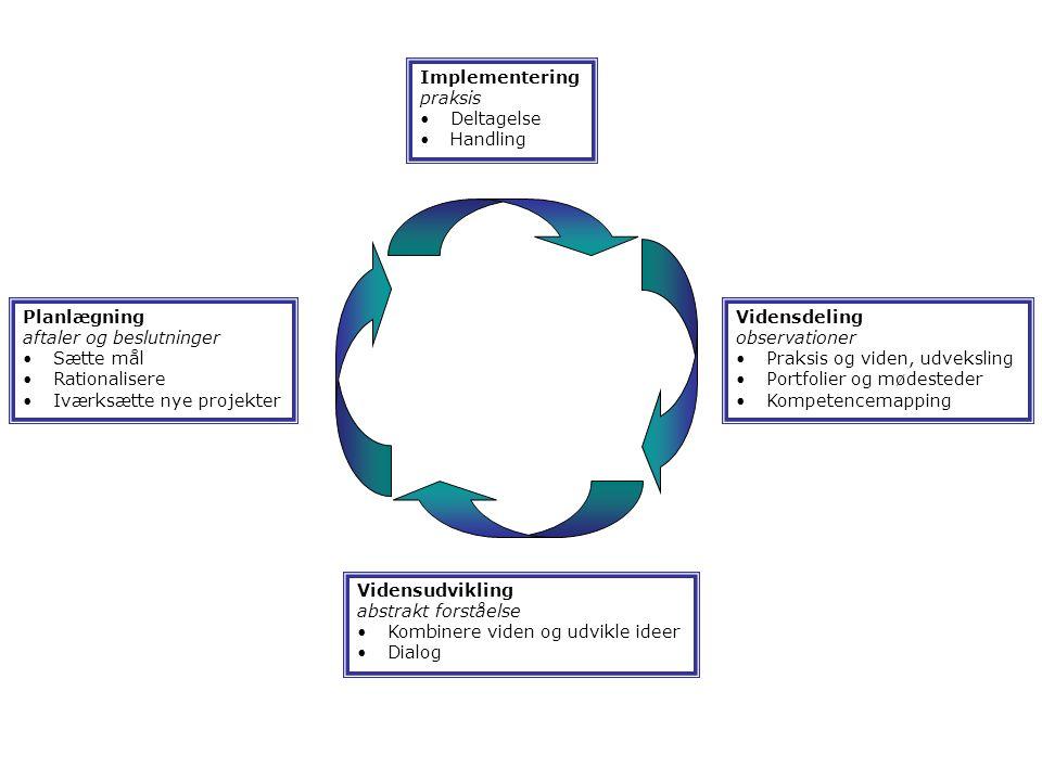 Implementering praksis Deltagelse Handling Vidensdeling observationer Praksis og viden, udveksling Portfolier og mødesteder Kompetencemapping Vidensudvikling abstrakt forståelse Kombinere viden og udvikle ideer Dialog Planlægning aftaler og beslutninger Sætte mål Rationalisere Iværksætte nye projekter