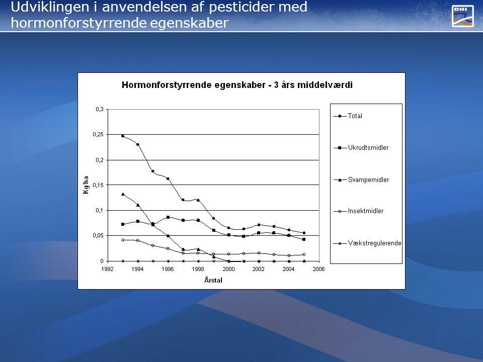 Udviklingen i anvendelsen af pesticider med hormonforstyrrende egenskaber