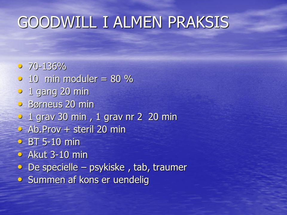 GOODWILL I ALMEN PRAKSIS 70-136% 70-136% 10 min moduler = 80 % 10 min moduler = 80 % 1 gang 20 min 1 gang 20 min Børneus 20 min Børneus 20 min 1 grav 30 min, 1 grav nr 2 20 min 1 grav 30 min, 1 grav nr 2 20 min Ab.Prov + steril 20 min Ab.Prov + steril 20 min BT 5-10 min BT 5-10 min Akut 3-10 min Akut 3-10 min De specielle – psykiske, tab, traumer De specielle – psykiske, tab, traumer Summen af kons er uendelig Summen af kons er uendelig