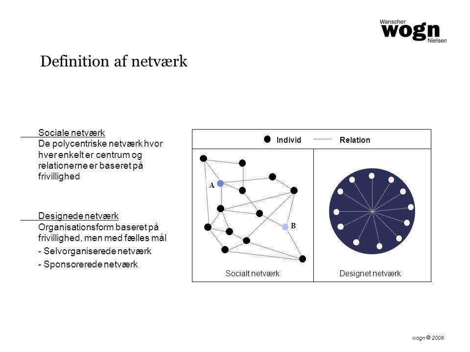 Definition af netværk Sociale netværk De polycentriske netværk hvor hver enkelt er centrum og relationerne er baseret på frivillighed Designede netværk Organisationsform baseret på frivillighed, men med fælles mål - Selvorganiserede netværk - Sponsorerede netværk A B IndividRelation Socialt netværkDesignet netværk wogn  2008