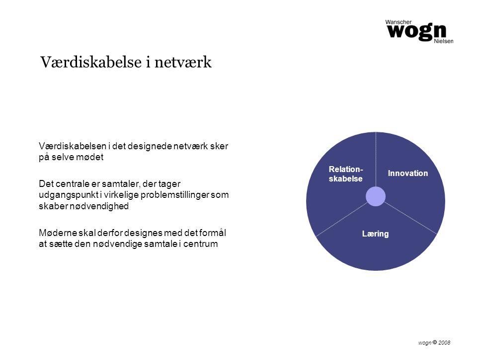 Værdiskabelse i netværk Værdiskabelsen i det designede netværk sker på selve mødet Det centrale er samtaler, der tager udgangspunkt i virkelige problemstillinger som skaber nødvendighed Møderne skal derfor designes med det formål at sætte den nødvendige samtale i centrum Relation- skabelse Innovation Læring wogn  2008