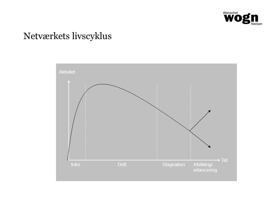 Netværkets livscyklus Aktivitet Tid Intro DriftAfvikling/ relancering Stagnation