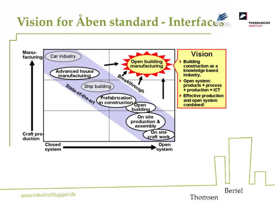 16 Vision for Åben standard - Interfaces Bertel Thomsen