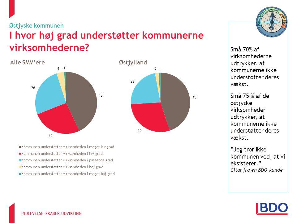 INDLEVELSE SKABER UDVIKLING Små 70% af virksomhederne udtrykker, at kommunerne ikke understøtter deres vækst.