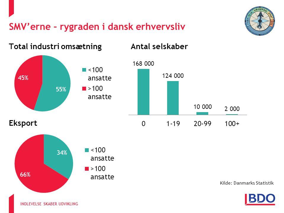 INDLEVELSE SKABER UDVIKLING SMV'erne – rygraden i dansk erhvervsliv Eksport Kilde: Danmarks Statistik Total industri omsætningAntal selskaber Eksport Kilde: Danmarks Statistik