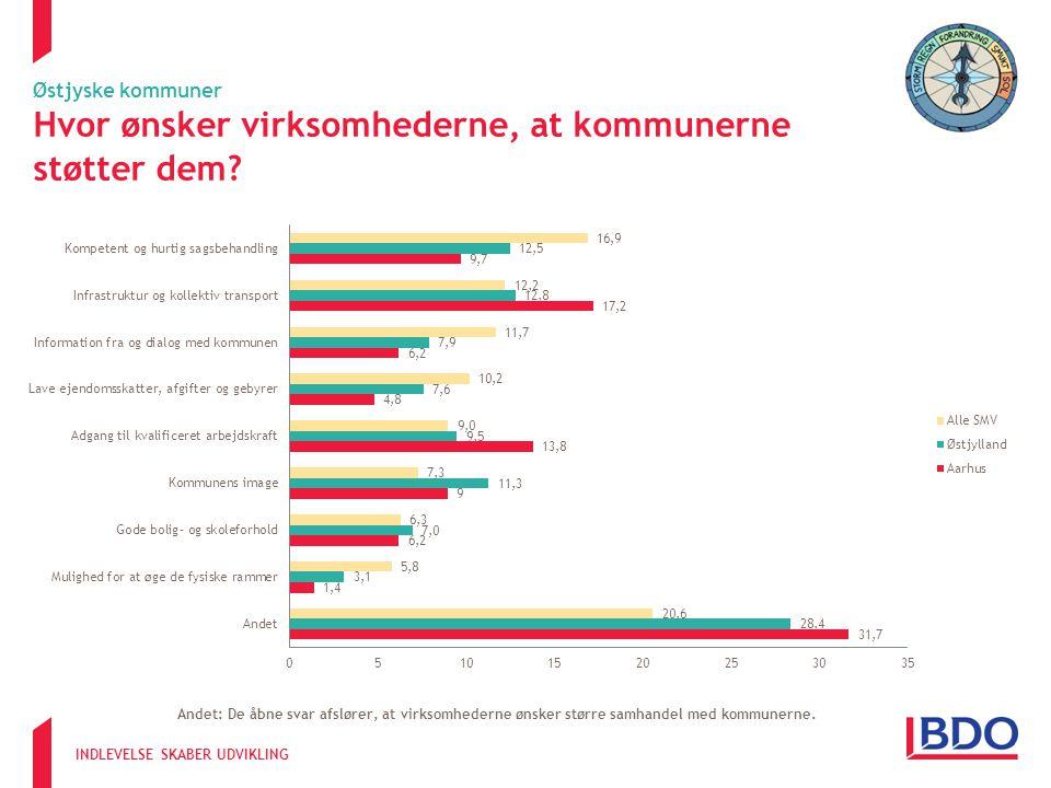 INDLEVELSE SKABER UDVIKLING Østjyske kommuner Hvor ønsker virksomhederne, at kommunerne støtter dem.